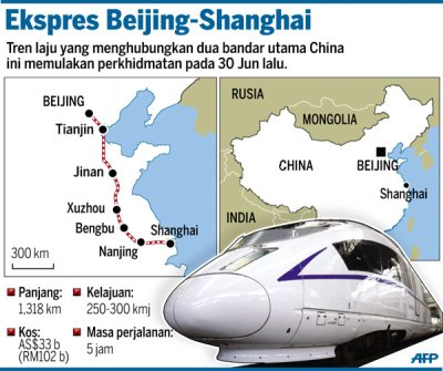 2 Keretapi Peluru Terpantas di Dunia Milik China